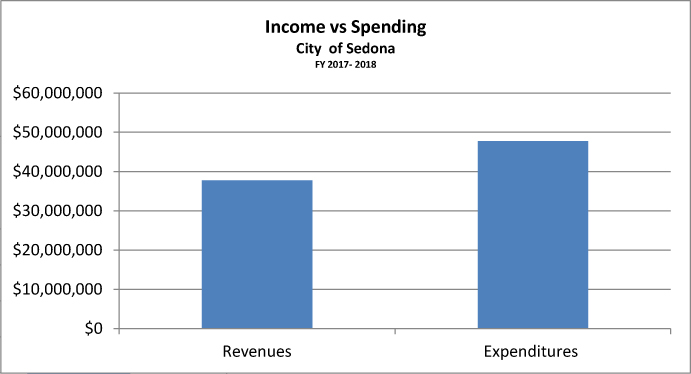 income spending Sedona