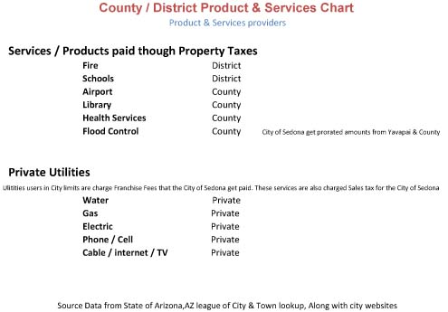 County Product Private Producet Services